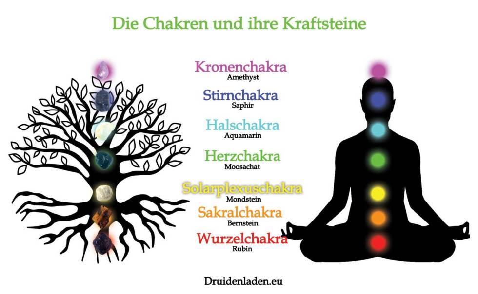 Chakren und Kraftsteine