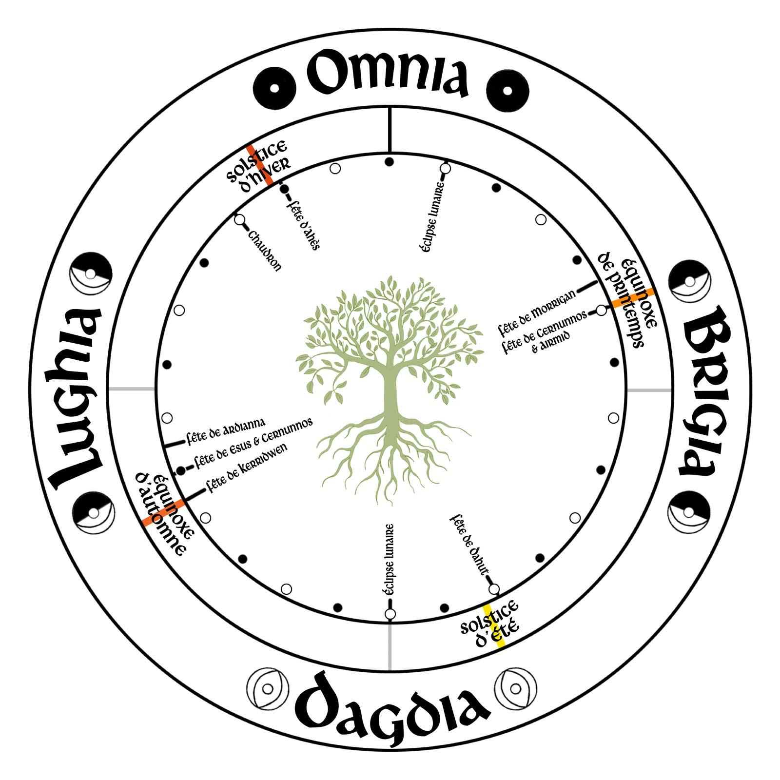 roue druidique et païenne 5