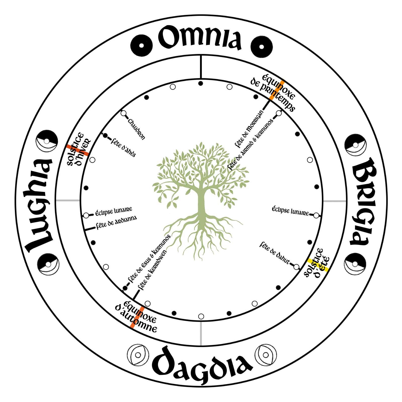 roue druidique et païenne 7