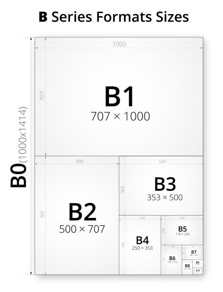 Papierformaten van de B-categorie