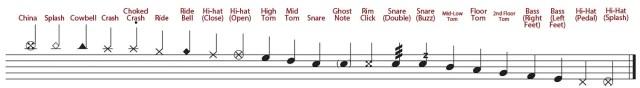 drum noteation