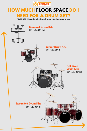 Average Floor Space for Drums