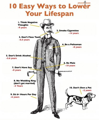 how to lower your lifespan 414x500 how to lower your lifespan