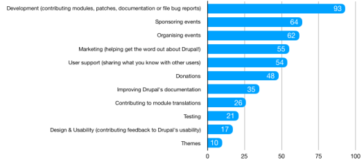 93 - development (contributing modules, patches, documentation or file bug reports), 64 - sponsoring events, 62 - organising events, 55 - marketing (helping get the word out about Drupal), 54 - user support (sharing what you know with other users), 48 - donations, 35 - improivng Drupal's documentation, 26 - translations, 21 - testing, 17 - design & usability (contributing feedback to Drupal's usability), 10 - themes
