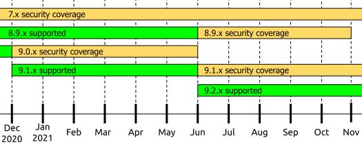 2021 Support Timeline