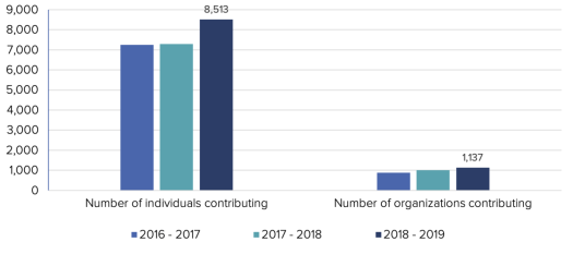 A graph showing that the number of individual and organizational contributors increased year over year.