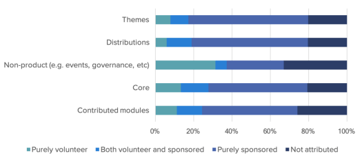 A graph showing how much of the contributions are volunteered vs sponsored.