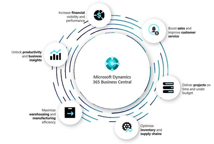 Dynamics 365 Business Central connects your teams within a single business management solution.