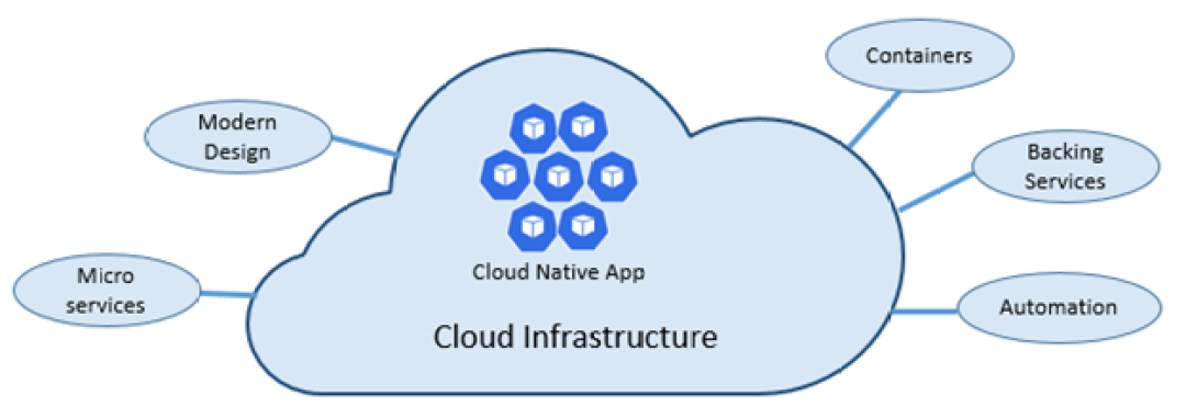 Cloud infra.png