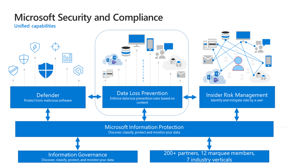 Figure 9 - Microsoft Unified Approach.png