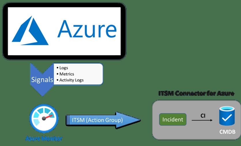 Azure Monitor <--> ITSM integration flow