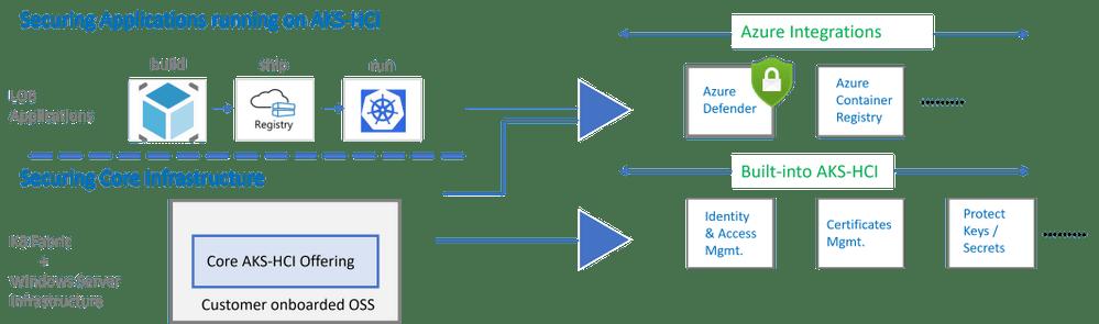 CoreAzureServices.png