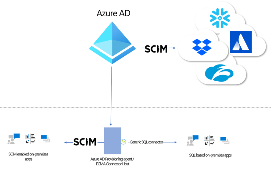 Azure AD.png