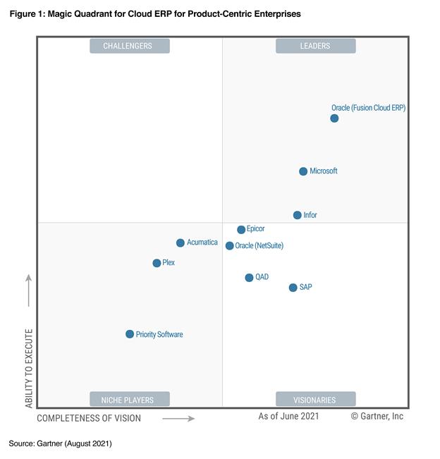 Magic Quadrant for Cloud ERP for Product-Centric Enterprises, August 2021.