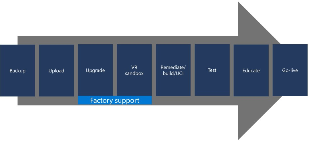 Graphic showing the 8 steps to migrate from on-premises to the cloud: backup, upload, upgrade, V9sandbox, Remediate/build/UCI, test, Educate, go-live