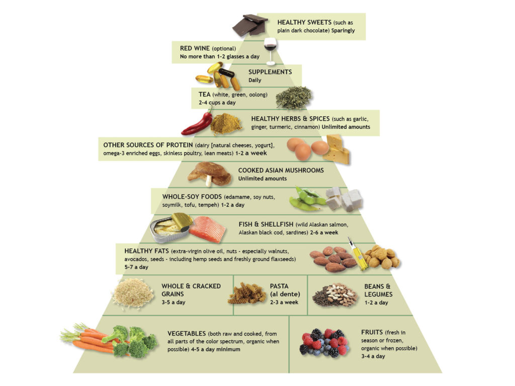 The Anti Inflammatoryt Amp Food Pyramid