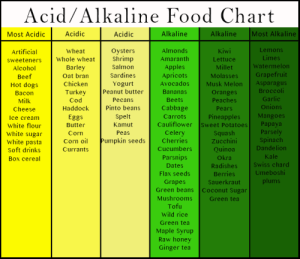 Acidic Foods & Drinks: Tooth Enamel Damage | Wright