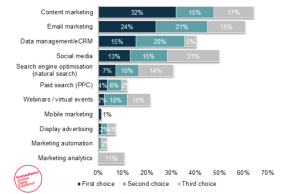 top three most effective digital channels
