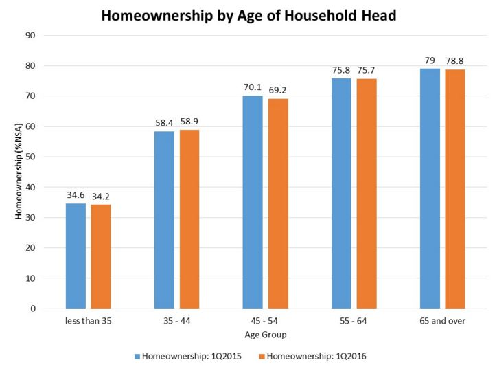 Homeownership graph