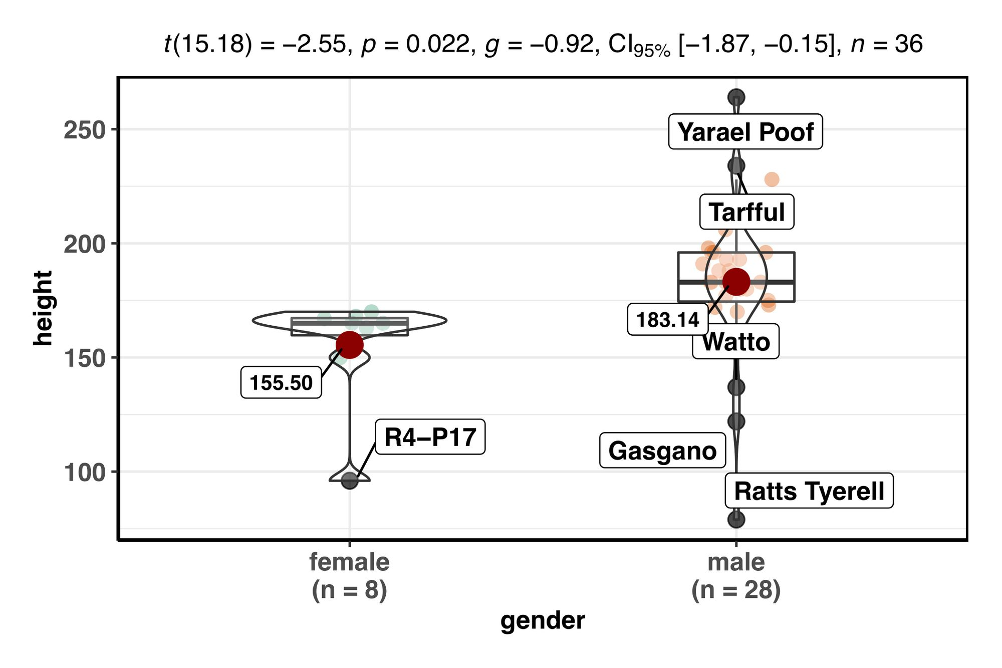 Identifying And Labeling Boxplot Outliers In Your Data Using R