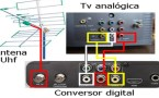 Curso gratuito de instalador de conversor e antena digital