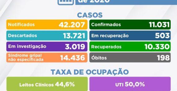 Boletim Covid: 11.031 casos confirmados e 503 estão em recuperação em Conquista