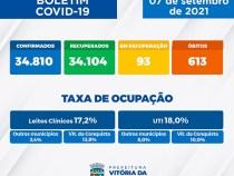 Covid em Conquista: 3º dia consecutivo sem óbitos e só um novo caso nesta terça