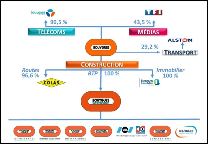 dt_nl_161020_bouygues-repartition-actionnariat-groupe