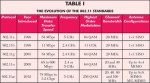IEEE Wireless standards table