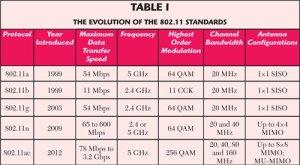 IEEE Wireless standards table