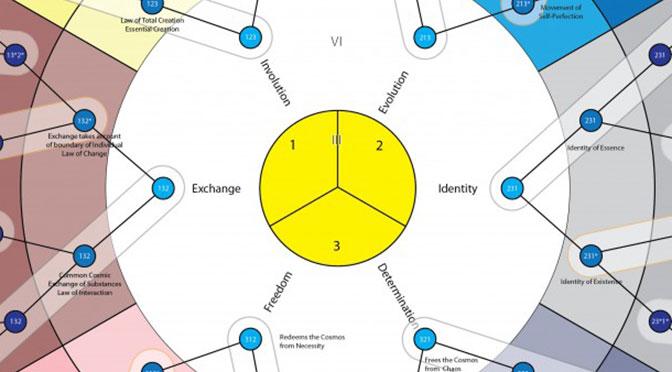 Diagrama sobre los Órdenes de Leyes en Gurdjieff–Bennett