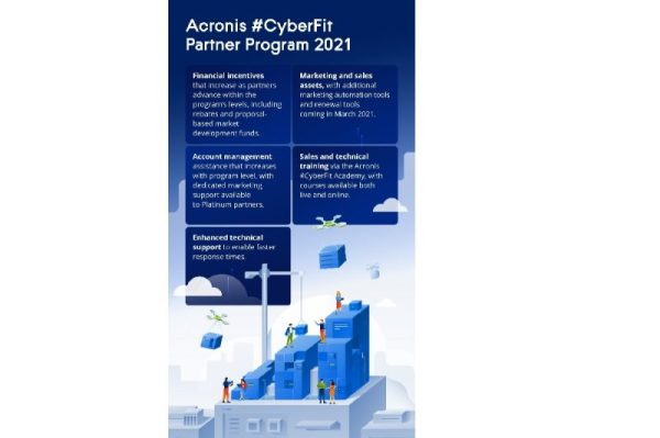 Acronis empowers resellers and service providers with new cloud-focused #CyberFit Partner Program