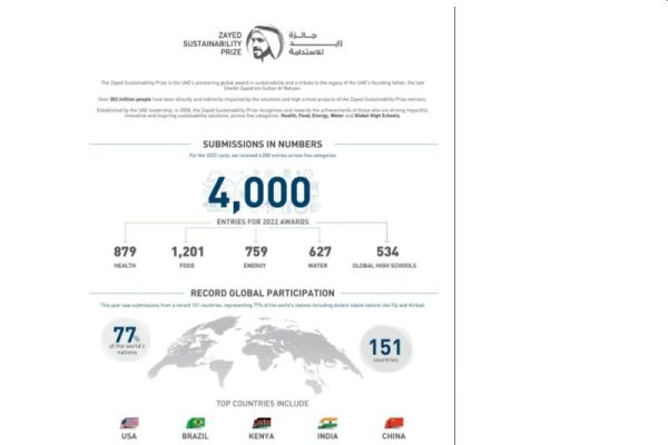 Zayed Sustainability Prize 2022 Expands Global Reach with Submissions from Record 151 Countries