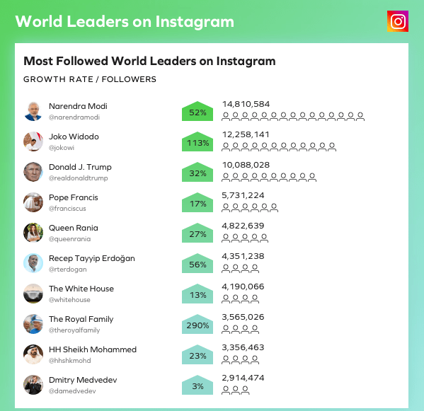 most followed world leaders 2018