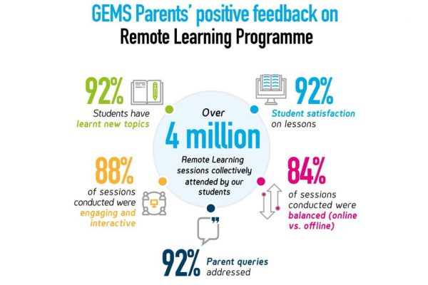 "GEMS Education schools embrace E-learning, delivering over  4.3 million collectiveremote learning sessions to date, with 92 per cent student satisfaction  Dubai, United Arab Emirates:GEMS Educationschools in the UAE have rolled outexceptional remote learning plans for students and parents since the mandated closure of schoolsand the move to E-learning last month. In excess of 4.3 million collectiveremote learning sessions have been delivered to date, spanning all curricula and year groups and with an attendance rate of close to 100 per cent, ensuring students continue to benefit from the highest quality education during these unprecedented times. To ensure its remote learning plans are effective and as accommodating as possible of families' different needs, GEMS recently conducted a survey, the results of which affirm the effectiveness and success of the E-learning offering in schools. Headline results include 92 per cent student satisfaction, with 92 per cent of students also indicating that they have learnt new topics and 88 per cent saying remote learning sessions are engaging and interactive. Also notable was that 84 per cent of respondents felt their school's remote learning plan struck the right balance between online and offline sessions, which is key to maintaining student well-being.In addition, 92 per cent of parents indicated that their queries and concerns had beeneffectively addressed, reflecting the importance of schoolsreceiving and acting upon feedback from all stakeholders in order to maximise results. The success of the remote learning plans can be attributed to the more than 7,500 highly trained teachers working inGEMS schools in the UAE, as well as the organisation'sUSD 500 million(AED 1.8 billion) investmentin recent years in technology platforms and solutions to enhance students' learning experience.GEMS has long been working towards redefiningthe way schools teach and students learn, having set up divisions such as GEMS Xthat specialise in the research, design and prototyping of new educational ecologies and emerging technologies. Krishnan Gopi, Group Chief Disruption Officer at GEMS Education, said: ""We are proud of the speed at which we were able to deploy our remote learning plans and the quality of teaching and learning taking place. The fact that the majority of families are satisfied with the E-learning being delivered is testament to our sustained investment in technology and the training our teaching staff receive in taking full advantage ofour digital solutions.As a result, we are in a position to guarantee the continuity of our world-class education provision, ensuring students in our international schools are best placed tocomplete this academic year and transition into the next, while our Indian curriculum students canmake a successful start of the newacademic year remotely."" In response to the ongoing period of school closures and the COVID-19 lockdown,GEMS recently launch anothersolution, 'Enrol from Home',designed to help parents secure admission for their children with ease and from the comfort of their own home.Parents can enrol their children in schools by completinga simple online application form to receive a placement within 48 hoursand start benefitting fromthe E-learning platforms and virtual classrooms. They can also opt for flexible payment options, making accessing quality education easy and affordable. In addition, GEMS has gained the support of the KHDA to extend the E-learning programmefor those interested in taking advantage of GEMS' remote learning provision beyond the current crisis."