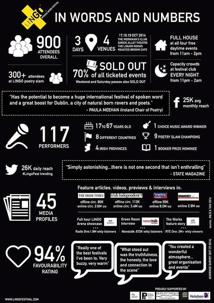 Lingo 2014 infographic