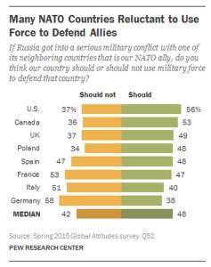 NATO pew poll