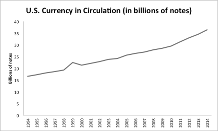 Data from U.S. Federal Reserve as of December 31, 2014