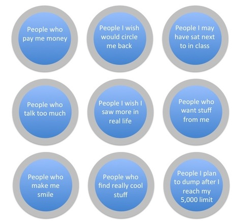 Google Plus Circle Naming
