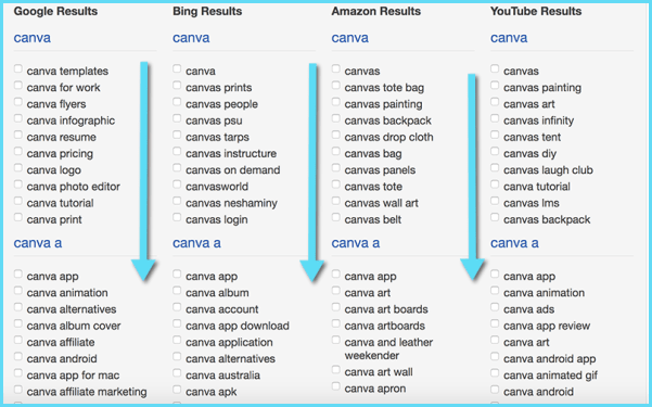 How to Rank Well for Your Brand-Driven Queries in Google | Locally