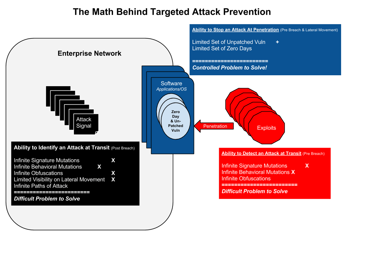 passive and active security attacks A useful means of classifying security attacks, used both in x800 and rfc 2828, is in terms of passive attacks and active attacks a passive attack a.