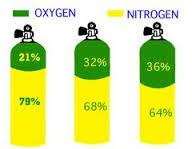 Nitrox fles
