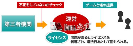 DORA麻雀第三者機関による監査