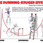 DunningKruger