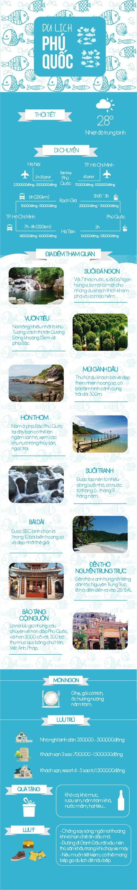 Phú Quốc và những điều cần biết khi du lịch