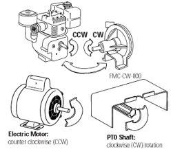 Matching Pump Rotation to Drive Units