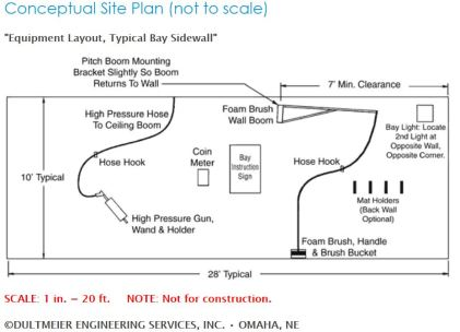How to Start a Car Wash Site Plan