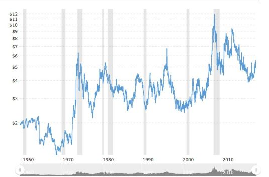 Wheat Prices Since 1960