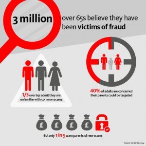 Online fraud stats