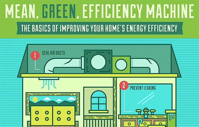 Mean, Green, Efficiency Machine - The Basics of Improving Your Home's Energy Efficiency [Infographic]